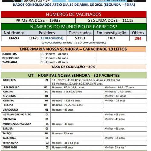 BARRETOS: Boletim Informativo Covid-19. 19/04/2021